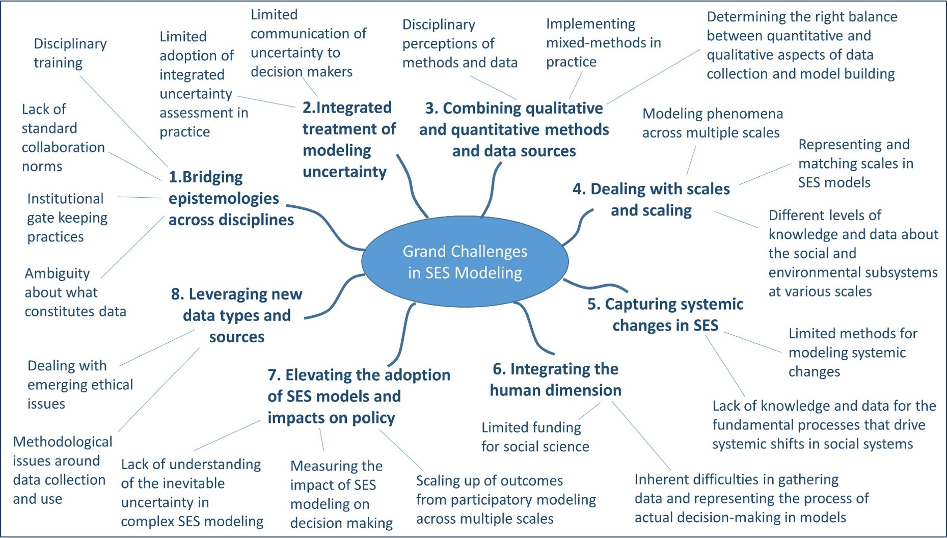 Eight Grand Challenges In Socio Environmental Systems Modeling Socio Environmental Systems Modelling